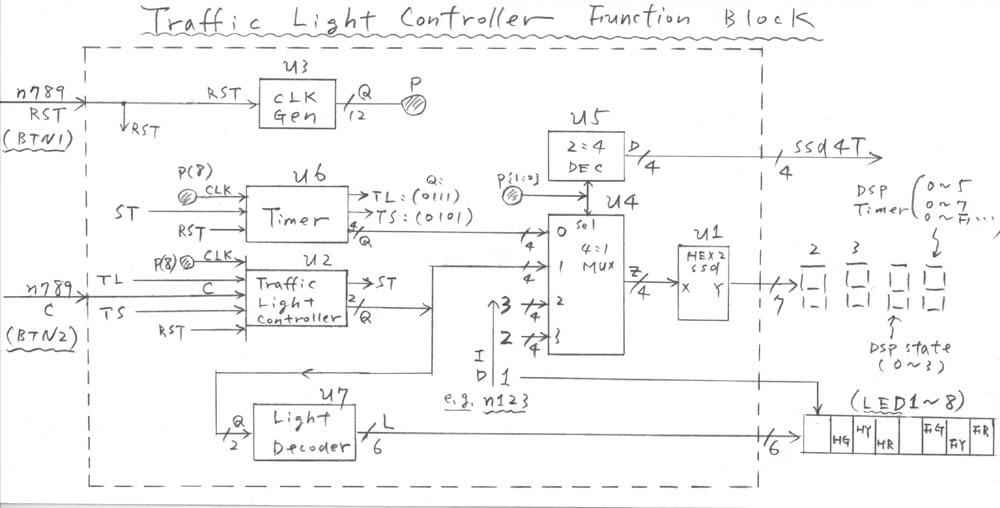 showlab04 rh ee nthu edu tw block diagram of arduino traffic light controller block diagram of arduino traffic light controller