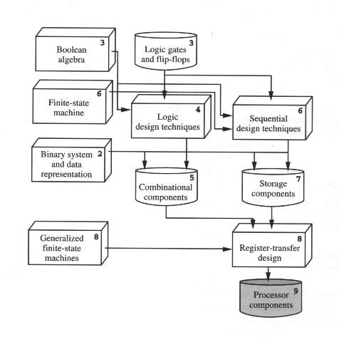 shop Моделирование процессов