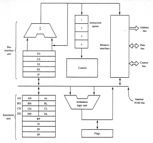 8086 microprocessor architecture image search results for 8086 microprocessor architecture