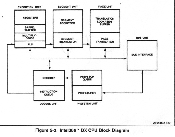 showch02 Chip Intel 80386  386 Chip Microprocessor in Computer Terms System Block Diagram