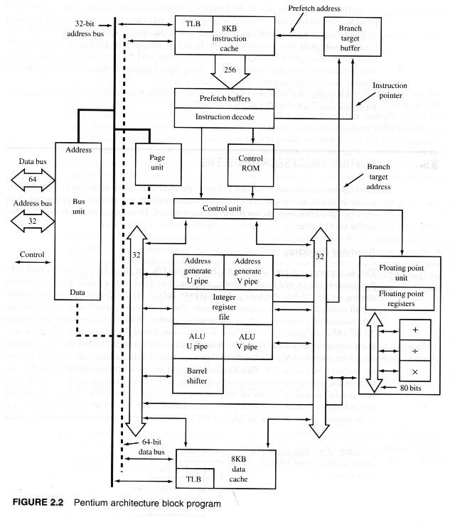 Showch02 for Pentium 4 architecture